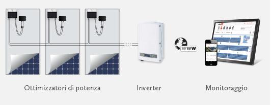 Solar edge schema