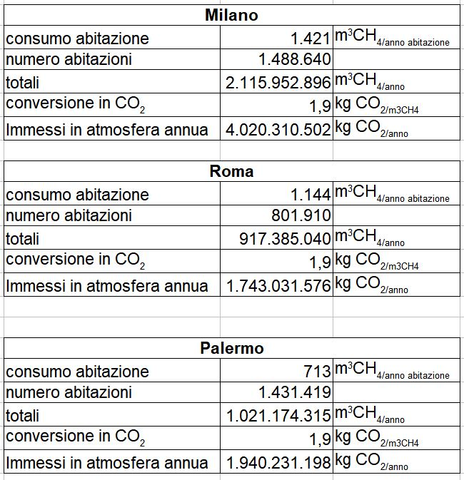 Calcoli dela CO2 a livello aree Italiane